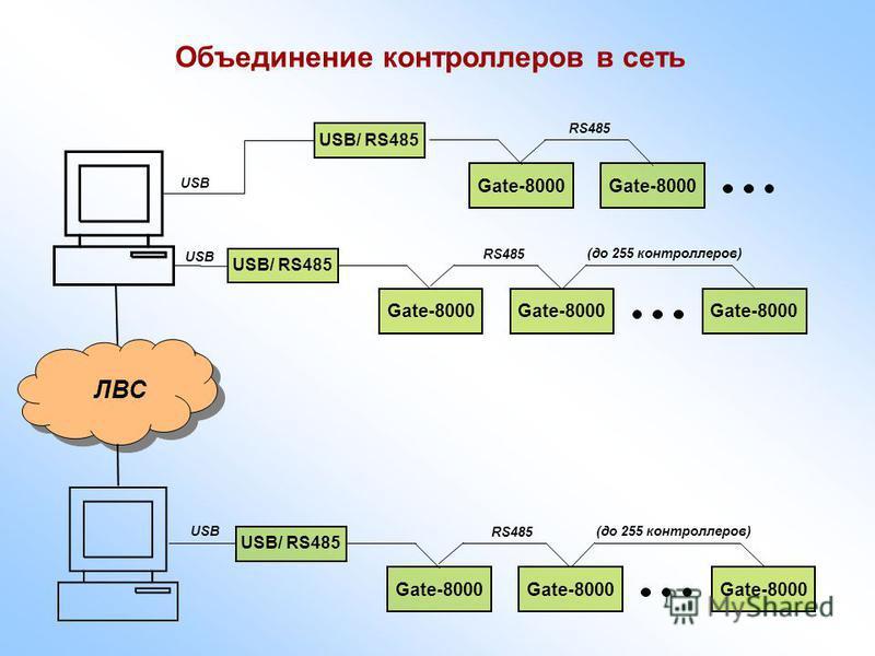 Объединение контроллеров в сеть Gate-8000 USB/ RS485 Gate-8000 (до 255 контроллеров) USB RS485 Gate-8000 USB/ RS485 Gate-8000 (до 255 контроллеров) USB RS485 ЛВС Gate-8000 USB/ RS485 Gate-8000 RS485 USB