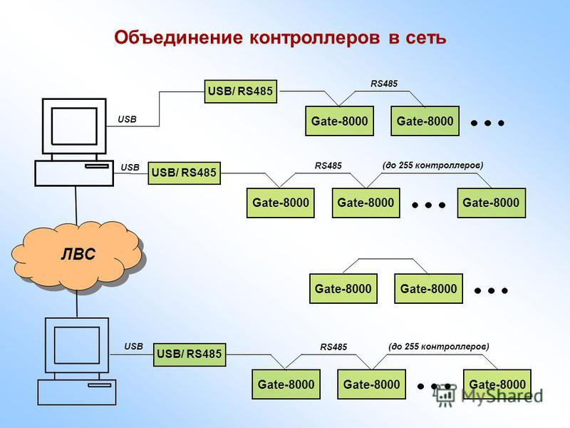 Объединение контроллеров в сеть Gate-8000 USB/ RS485 Gate-8000 (до 255 контроллеров) USB RS485 Gate-8000 USB/ RS485 Gate-8000 (до 255 контроллеров) USB RS485 ЛВС Gate-8000 USB/ RS485 Gate-8000 RS485 USB Gate-8000