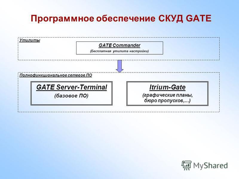 Программное обеспечение СКУД GATE GATE Commander (Бесплатная утилита настройки) GATE Server-Terminal (базовое ПО) Утилиты Полнофункциональное сетевое ПО Itrium-Gate (графические планы, бюро пропусков,…)