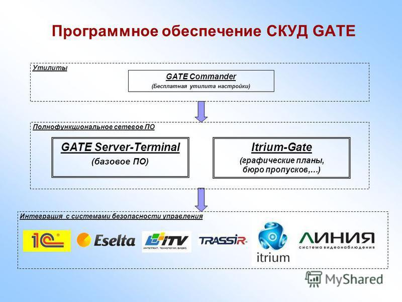 Программное обеспечение СКУД GATE GATE Commander (Бесплатная утилита настройки) GATE Server-Terminal (базовое ПО) Утилиты Полнофункциональное сетевое ПО Itrium-Gate (графические планы, бюро пропусков,…) Интеграция с системами безопасности управления