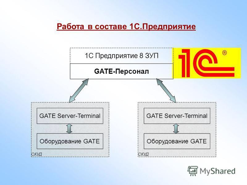 СКУД Оборудование GATE Работа в составе 1С.Предприятие GATE Server - Terminal GATE- Персонал СКУД Оборудование GATE GATE Server - Terminal 1С Предприятие 8 ЗУП