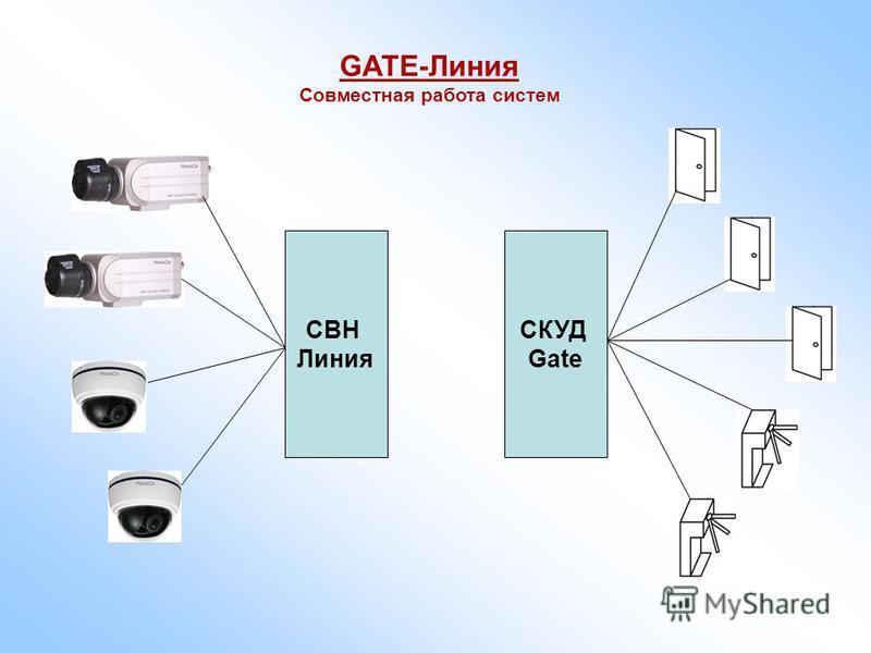СВН Линия СКУД Gate GATE-Линия Совместная работа систем