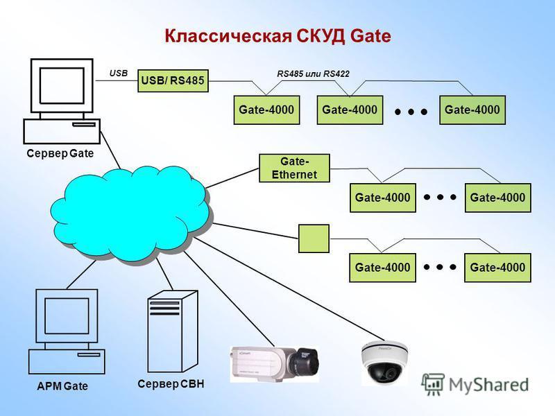 Классическая СКУД Gate Gate-4000 USB/ RS485 Gate-4000 USB RS485 или RS422 Gate-4000 Gate- Ethernet Gate-4000 АРМ Gate Сервер Gate Сервер СВН Gate-4000