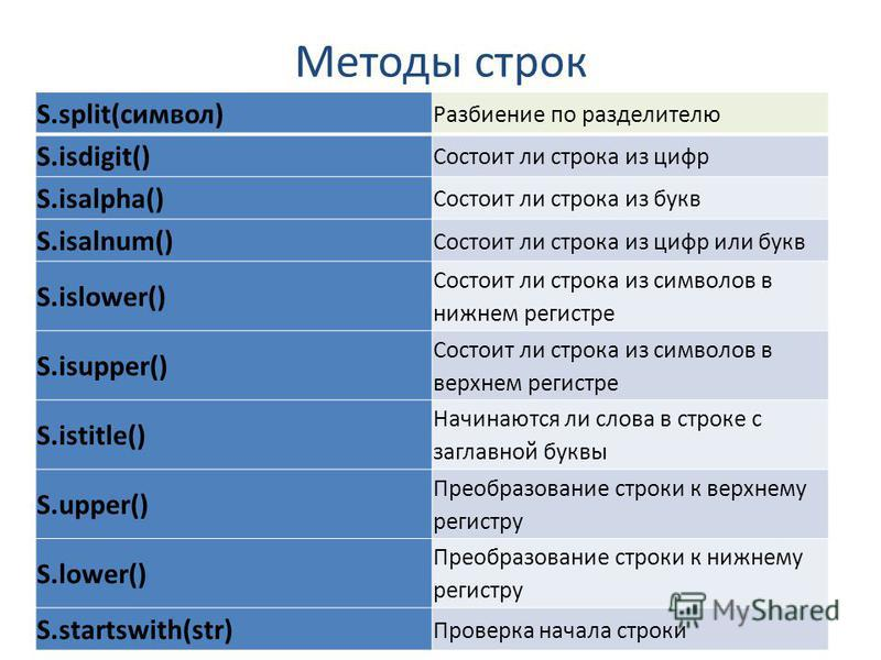 Методы строк S.split(символ) Разбиение по разделителю S.isdigit() Состоит ли строка из цифр S.isalpha() Состоит ли строка из букв S.isalnum() Состоит ли строка из цифр или букв S.islower() Состоит ли строка из символов в нижнем регистре S.isupper() С