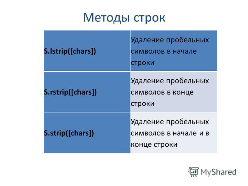 Методы строк S.lstrip([chars]) Удаление пробельных символов в начале строки S.rstrip([chars]) Удаление пробельных символов в конце строки S.strip([chars]) Удаление пробельных символов в начале и в конце строки