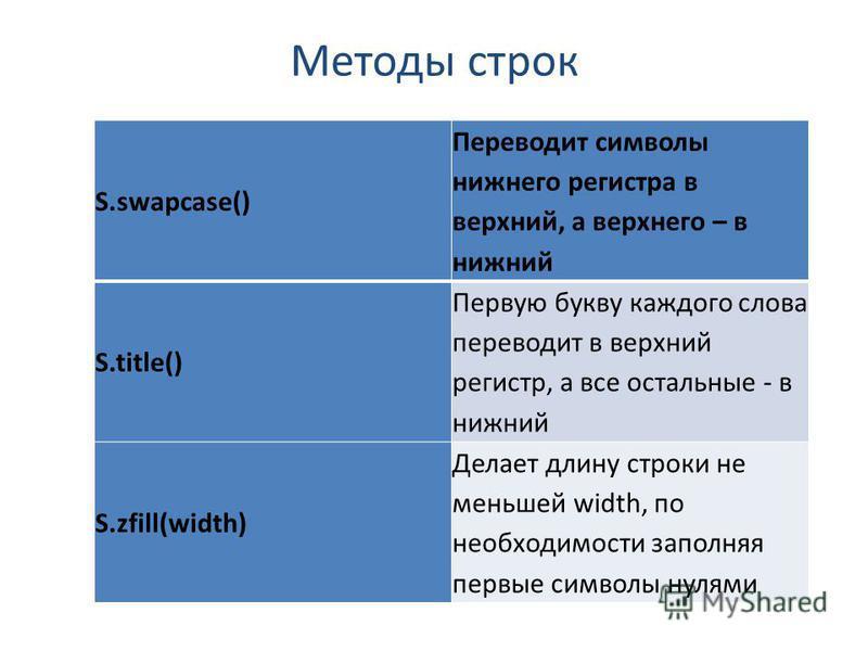 Методы строк S.swapcase() Переводит символы нижнего регистра в верхний, а верхнего – в нижний S.title() Первую букву каждого слова переводит в верхний регистр, а все остальные - в нижний S.zfill(width) Делает длину строки не меньшей width, по необход