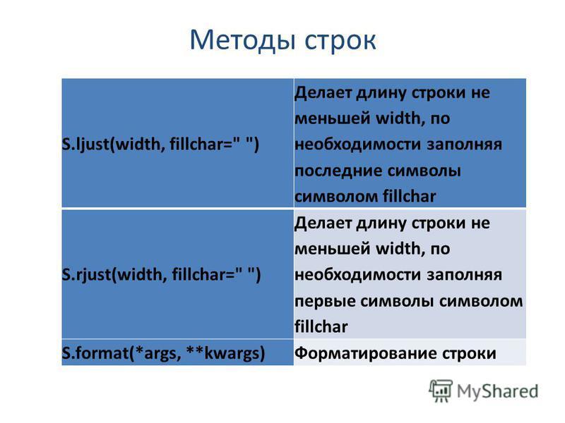 Методы строк S.ljust(width, fillchar=