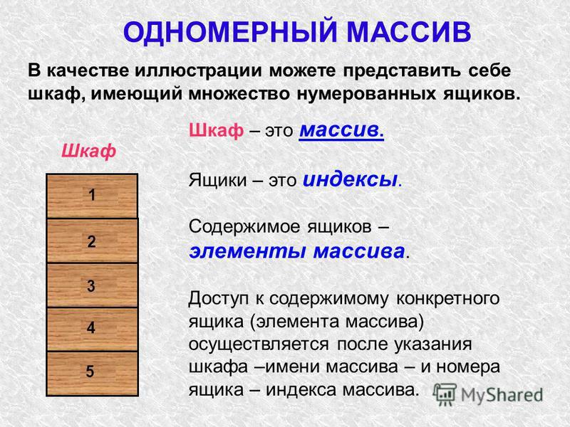В качестве иллюстрации можете представить себе шкаф, имеющий множество нумерованных ящиков. Шкаф – это массив. Ящики – это индексы. Содержимое ящиков – элементы массива. Доступ к содержимому конкретного ящика (элемента массива) осуществляется после у