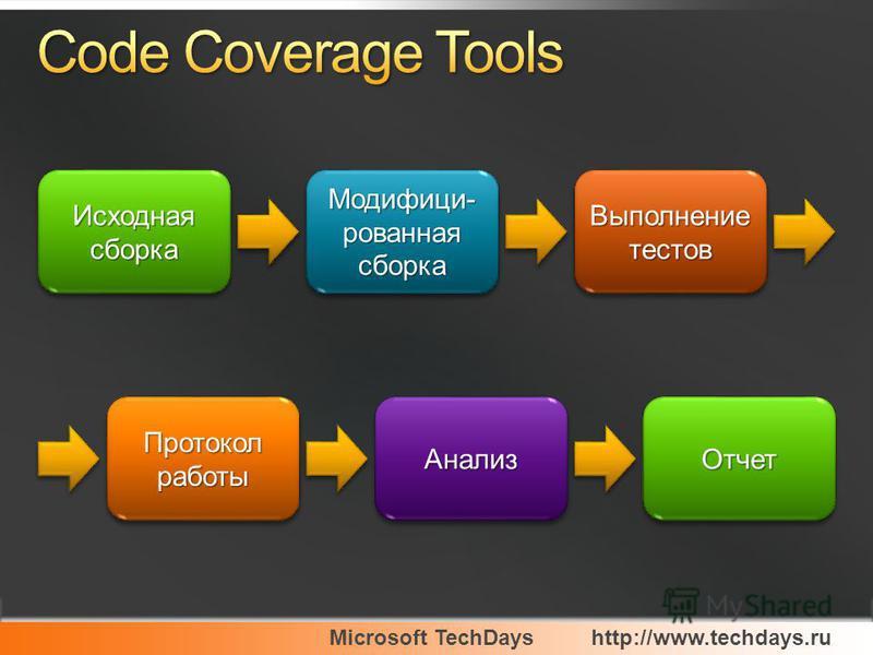 Microsoft TechDayshttp://www.techdays.ru Исходная сборка Модифици- рованная сборка Выполнение тестов Протокол работы Анализ АнализОтчет Отчет