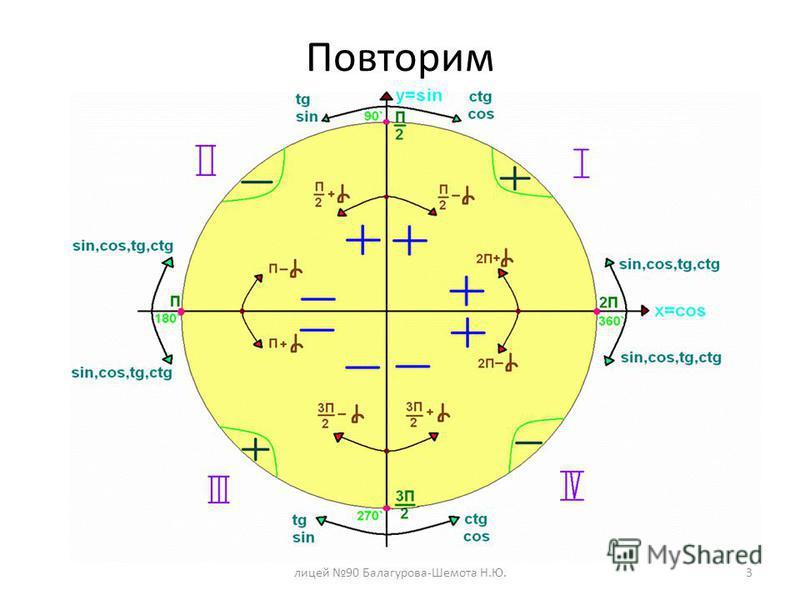 Повторим лицей 90 Балагурова-Шемота Н.Ю.3