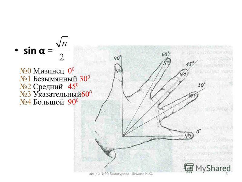 6 sin α = 0 Мизинец 0 0 1 Безымянный 30 0 2 Средний 45 0 3 Указательный 60 0 4 Большой 90 0
