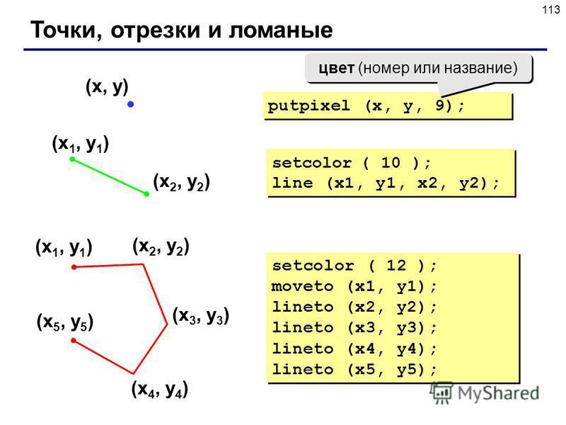 113 Точки, отрезки и ломаные (x 1, y 1 ) (x 2, y 2 ) setcolor ( 10 ); line (x1, y1, x2, y2); setcolor ( 10 ); line (x1, y1, x2, y2); (x, y) putpixel (x, y, 9); (x 1, y 1 ) (x 2, y 2 ) (x 3, y 3 ) (x 4, y 4 ) (x 5, y 5 ) setcolor ( 12 ); moveto (x1, y