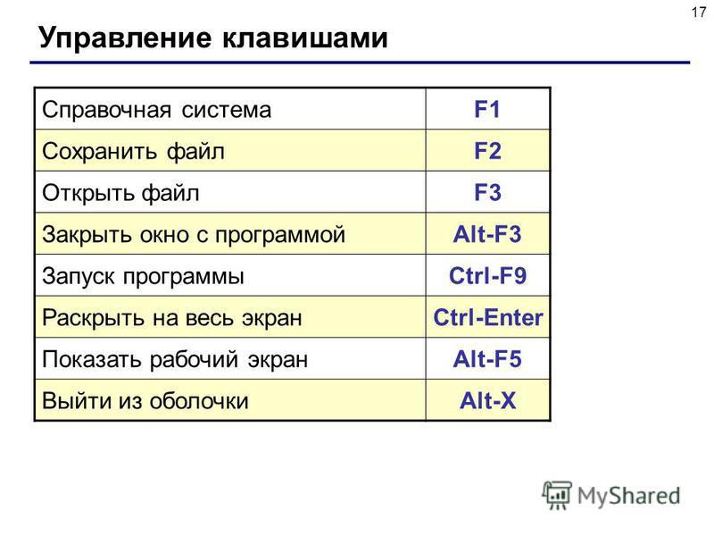 17 Управление клавишами Справочная системаF1 Сохранить файлF2 Открыть файлF3 Закрыть окно с программойAlt-F3 Запуск программыCtrl-F9 Раскрыть на весь экранCtrl-Enter Показать рабочий экранAlt-F5 Выйти из оболочкиAlt-X