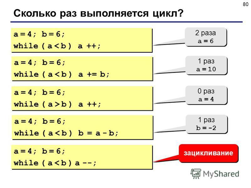 80 Сколько раз выполняется цикл? a = 4; b = 6; while ( a < b ) a ++; a = 4; b = 6; while ( a < b ) a ++; 2 раза a = 6 2 раза a = 6 a = 4; b = 6; while ( a < b ) a += b; a = 4; b = 6; while ( a < b ) a += b; 1 раз a = 10 1 раз a = 10 a = 4; b = 6; whi