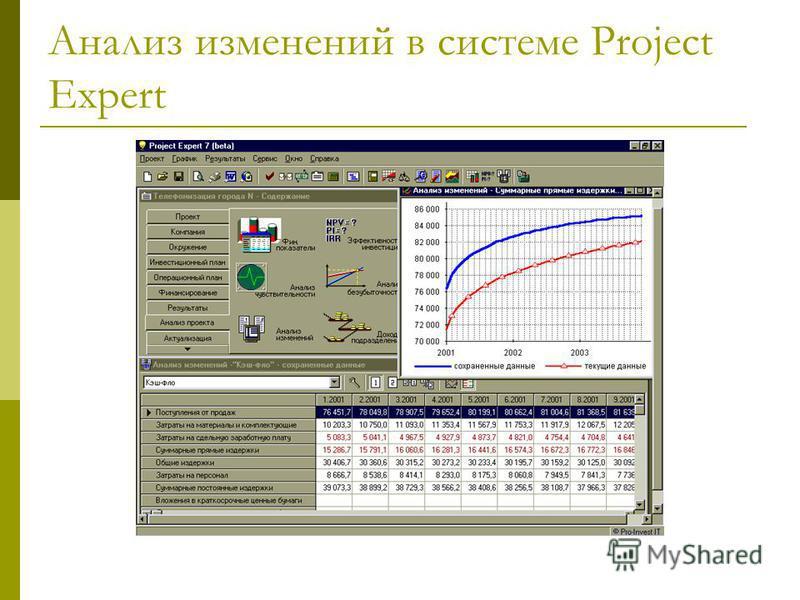 Анализ изменений в системе Project Expert