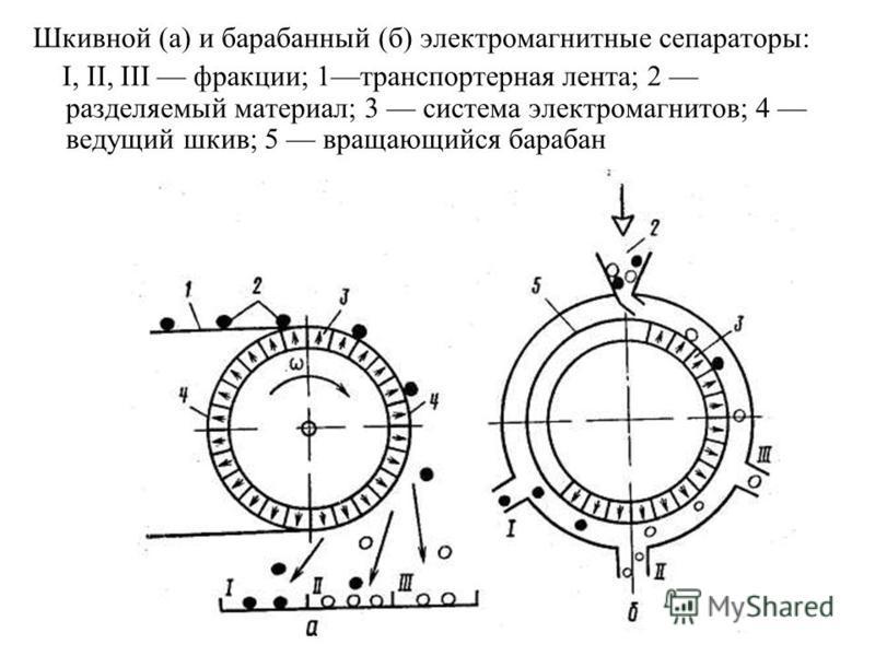 Шкивной (a) и барабанный (б) электромагнитные сепараторы: I, II, III фракции; 1 транспортерная лента; 2 разделяемый материал; 3 система электромагнитов; 4 ведущий шкив; 5 вращающийся барабан