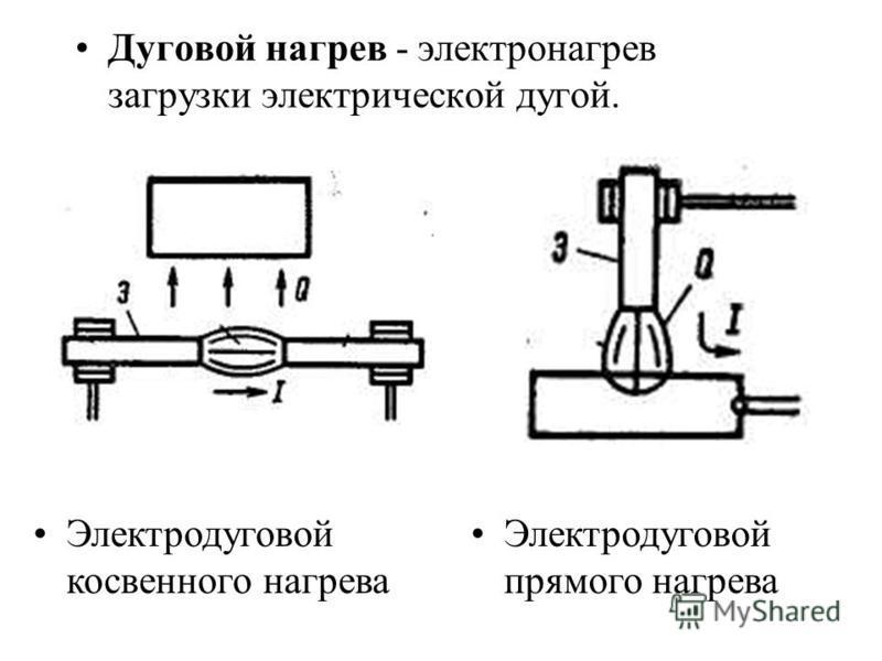 Дуговой нагрев - электронагрев загрузки электрической дугой. Электродуговой косвенного нагрева Электродуговой прямого нагрева
