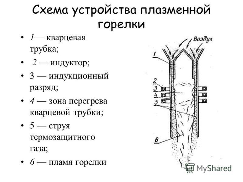 Схема устройства плазменной горелки 1 кварцевая трубка; 2 индуктор; 3 индукционный разряд; 4 зона перегрева кварцевой трубки; 5 струя термозащитного газа; 6 пламя горелки