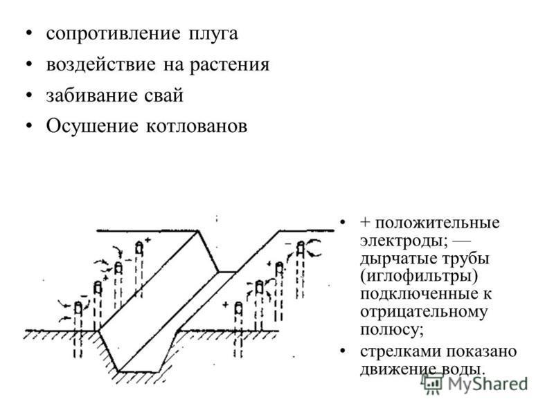 сопротивление плуга воздействие на растения забивание свай Осушение котлованов + положительные электроды; дырчатые трубы (иглофильтры) подключенные к отрицательному полюсу; стрелками показано движение воды.