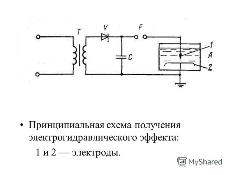 Принципиальная схема получения электрогидравлического эффекта: 1 и 2 электроды.