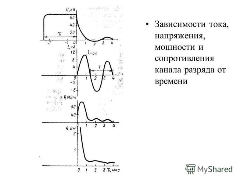 Зависимости тока, напряжения, мощности и сопротивления канала разряда от времени