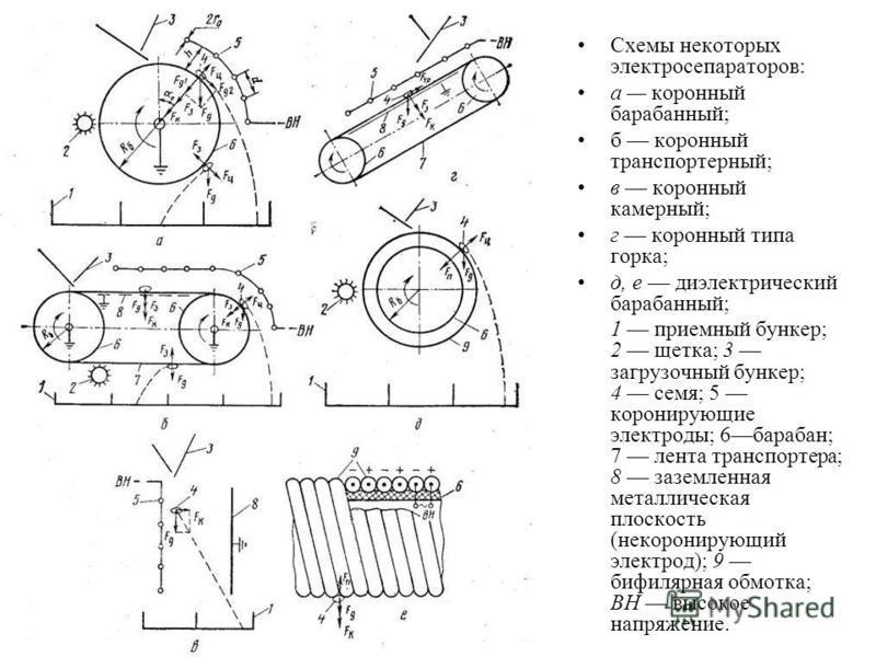 Схемы некоторых электросепараторов: а коронный барабанный; б коронный транспортерный; в коронный камерный; г коронный типа горка; д, е диэлектрический барабанный; 1 приемный бункер; 2 щетка; 3 загрузочный бункер; 4 семя; 5 коронирующие электроды; 6 б