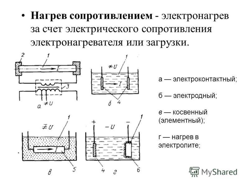 Нагрев сопротивлением - электронагрев за счет электрического сопротивления электронагревателя или загрузки. а электроконтактный; б электродный; в косвенный (элементный); г нагрев в электролите ;