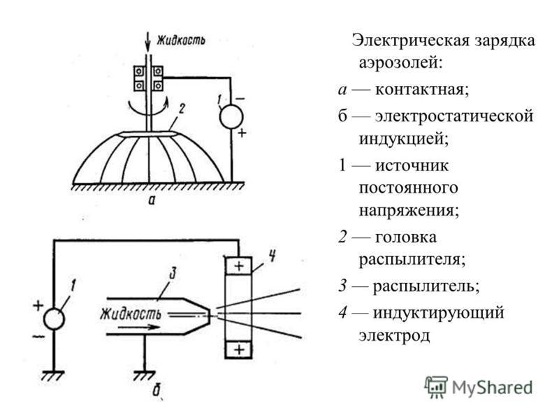 Электрическая зарядка аэрозолей: а контактная; б электростатической индукцией; 1 источник постоянного напряжения; 2 головка распылителя; 3 распылитель; 4 индуктирующий электрод