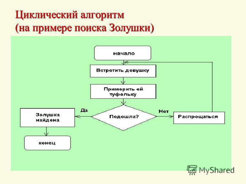 Циклический алгоритм (на примере поиска Золушки)