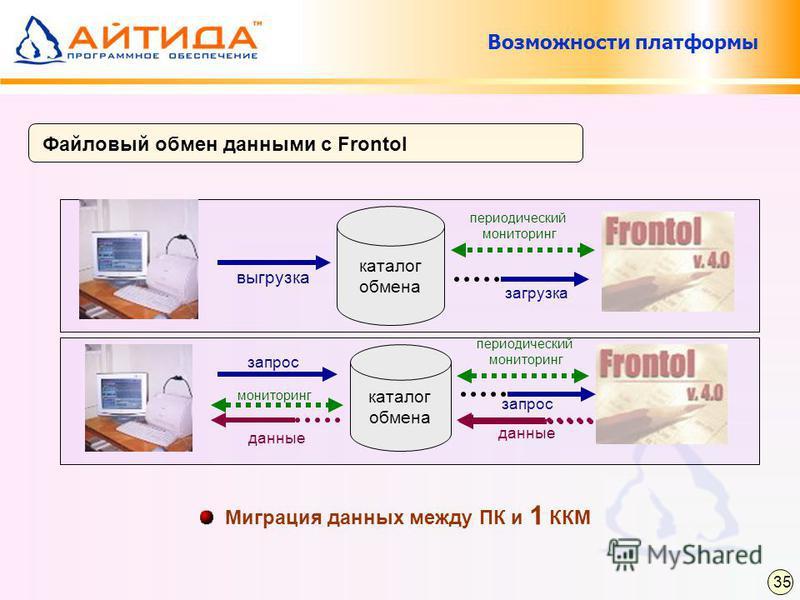 каталог обмена Файловый обмен данными с Frontol периодический мониторинг запрос мониторинг данные периодический мониторинг выгрузка загрузка каталог обмена Миграция данных между ПК и 1 ККМ Возможности платформы 35