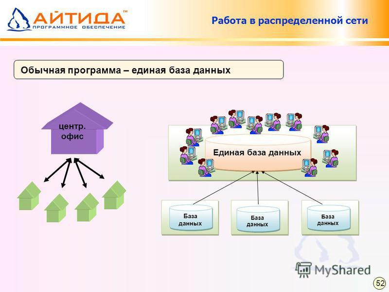 Обычная программа – единая база данных центр. офис Работа в распределенной сети База данных Единая база данных 52