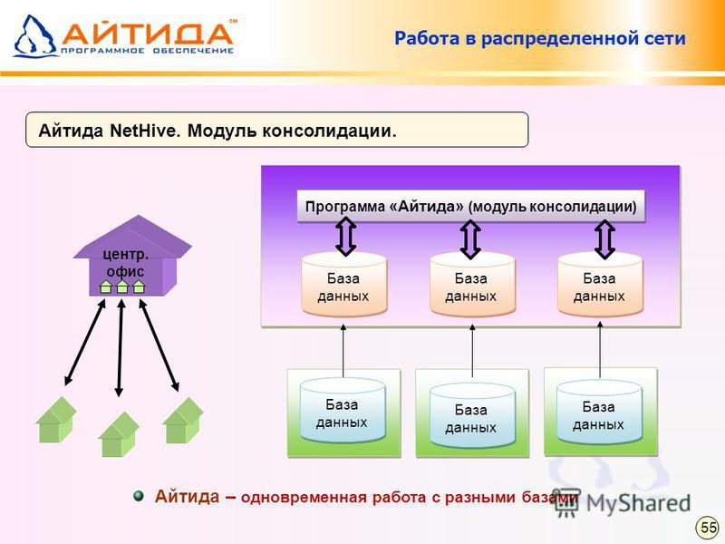 Айтида NetHive. Модуль консолидации. Работа в распределенной сети Программа «Айтида» (модуль консолидации) База данных центр. офис Айтида – одновременная работа с разными базами 55