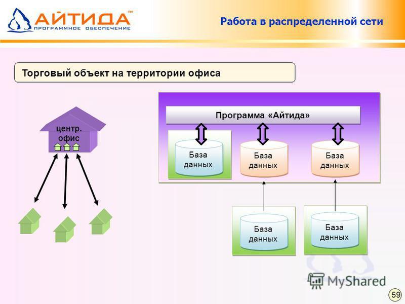 Торговый объект на территории офиса Работа в распределенной сети Программа «Айтида» База данных центр. офис 59