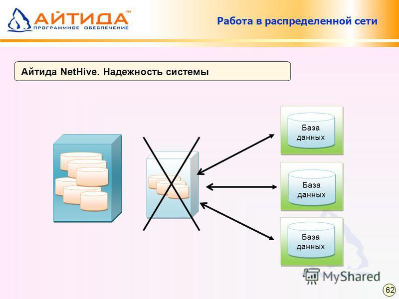 Айтида NetHive. Надежность системы Работа в распределенной сети 62 База данных