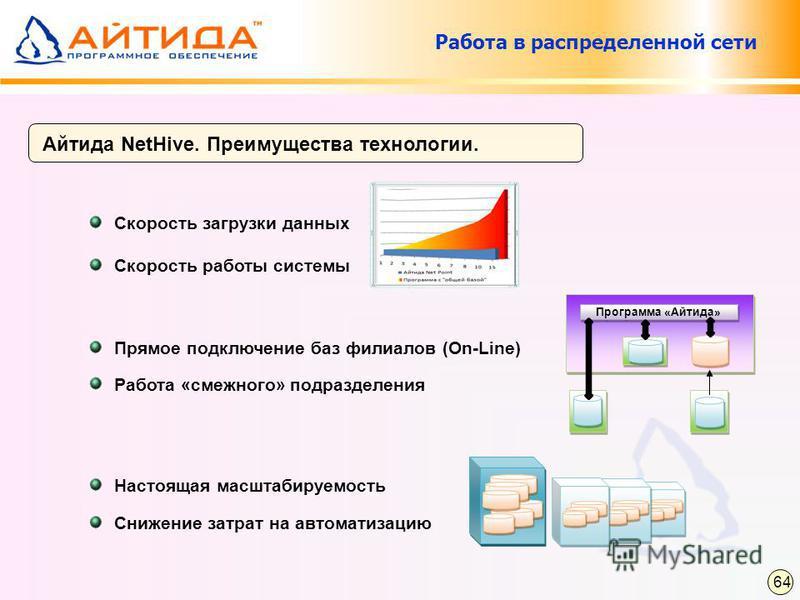 Айтида NetHive. Преимущества технологии. Работа в распределенной сети Прямое подключение баз филиалов (On-Line) Настоящая масштабируемость Скорость загрузки данных Скорость работы системы Программа «Айтида» Снижение затрат на автоматизацию 64 Работа