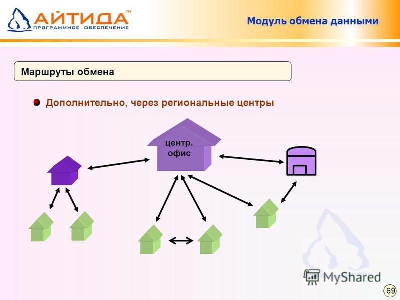 Маршруты обмена Дополнительно, через региональные центры 69 центр. офис Модуль обмена данными