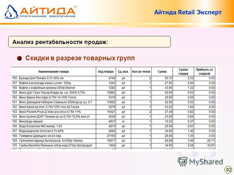 Скидки в разрезе товарных групп Анализ рентабельности продаж: 92 Айтида Retail Эксперт