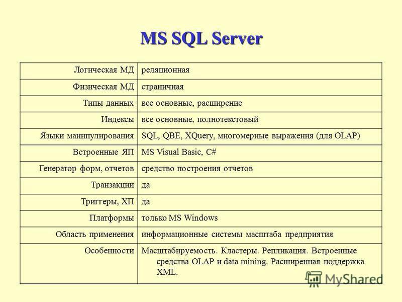 MS SQL Server Логическая МДреляционная Физическая МДстраничная Типы данных все основные, расширение Индексывсе основные, полнотекстовый Языки манипулированияSQL, QBE, XQuery, многомерные выражения (для OLAP) Встроенные ЯПMS Visual Basic, C# Генератор