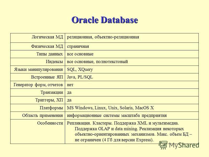 Oracle Database Логическая МДреляционная, объектно-реляционная Физическая МДстраничная Типы данных все основные Индексывсе основные, полнотекстовый Языки манипулированияSQL, XQuery Встроенные ЯПJava, PL/SQL Генератор форм, отчетов нет Транзакциида Тр
