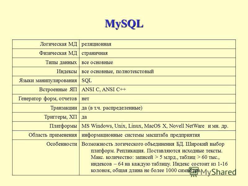 MySQL Логическая МДреляционная Физическая МДстраничная Типы данных все основные Индексывсе основные, полнотекстовый Языки манипулированияSQL Встроенные ЯПANSI C, ANSI C++ Генератор форм, отчетов нет Транзакциида (в т.ч. распределенные) Триггеры, ХПда