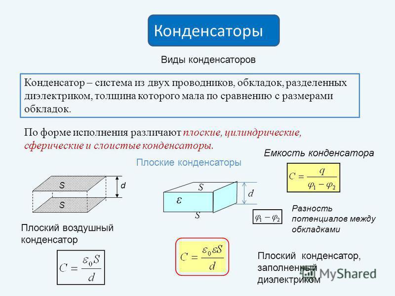 Конденсаторы Виды конденсаторов Конденсатор – система из двух проводников, обкладок, разделенных диэлектриком, толщина которого мала по сравнению с размерами обкладок. По форме исполнения различают плоские, цилиндрические, сферические и слоистые конд