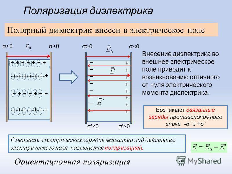 -+-+-+-+-+-+-+ σ0 Полярный диэлектрик внесен в электрическое поле Смещение электрических зарядов вещества под действием электрического поля называется поляризацией. Внесение диэлектрика во внешнее электрическое поле приводит к возникновению отличного