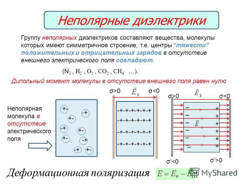 Неполярные диэлектрики Группу неполярных диэлектриков составляют вещества, молекулы которых имеют симметричное строение, т.е. центры тяжести положительных и отрицательных зарядов в отсутствие внешнего электрического поля совпадают. (N 2, H 2, O 2, CO