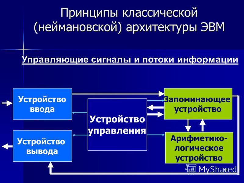 10 Принципы классической (неймановской) архитектуры ЭВМ Управляющие сигналы и потоки информации Устройство управления Устройство ввода Устройство вывода Арифметико- логическое устройство Запоминающее устройство