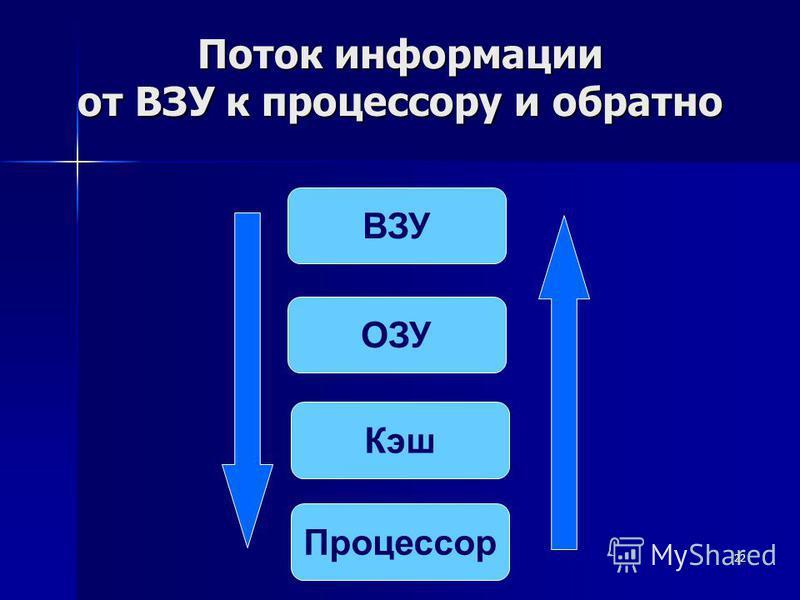 22 Поток информации от ВЗУ к процессору и обратно ВЗУ ОЗУ Кэш Процессор