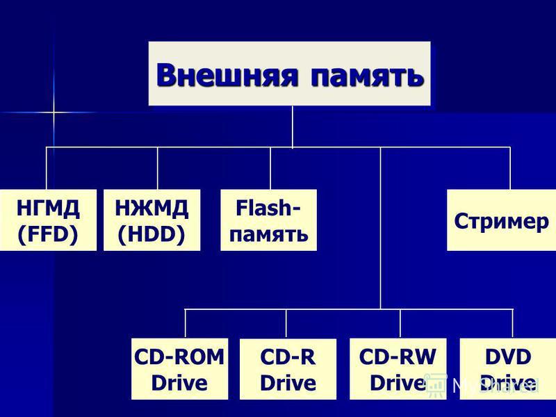 24 Внешняя память НГМД (FFD) НЖМД (HDD) CD-ROM Drive Стример CD-R Drive CD-RW Drive DVD Drive Flash- память
