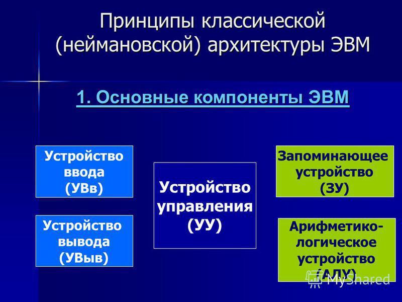6 Принципы классической (неймановской) архитектуры ЭВМ 1. Основные компоненты ЭВМ Устройство ввода (УВв) Устройство вывода (УВыв) Арифметико- логическое устройство (АЛУ) Запоминающее устройство (ЗУ) Устройство управления (УУ)