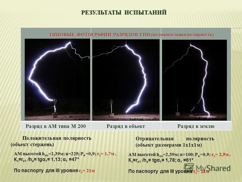 РЕЗУЛЬТАТЫ ИСПЫТАНИЙ Разряд в АМ типа М 200Разряд в объект Разряд в землю Положительная полярность (объект стержень) ТИПОВЫЕ ФОТОГРАФИИ РАЗРЯДОВ ГИН (положительная полярность) Отрицательная полярность (объект размерами 1 х 1 х 1 м) АМ высотой h ам =2