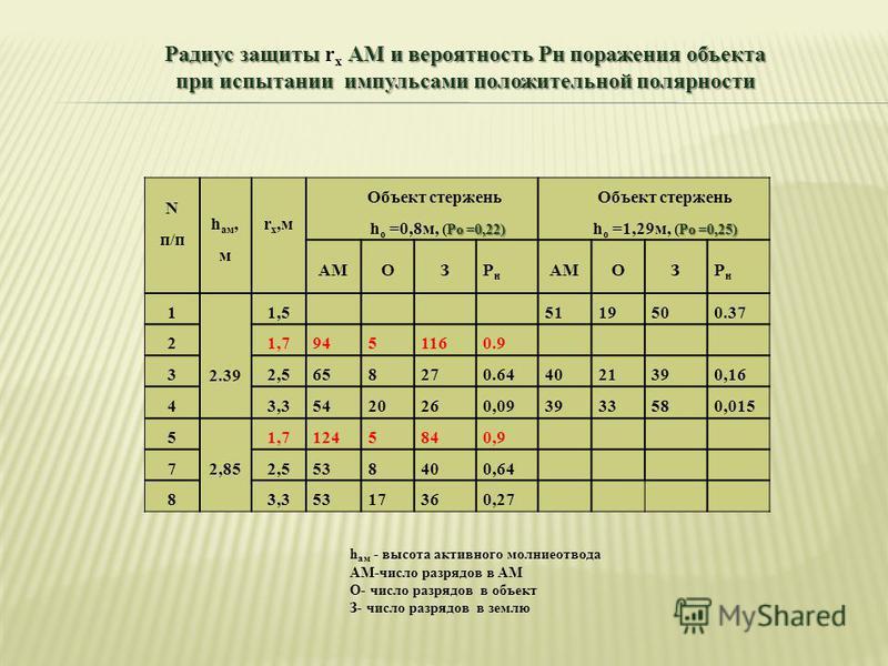 Радиус защиты АМ и вероятность Pн поражения объекта при испытании импульсами положительной полярности Радиус защиты r х АМ и вероятность Pн поражения объекта при испытании импульсами положительной полярности N п/п h ам, м r х,м Объект стержень Pо =0,