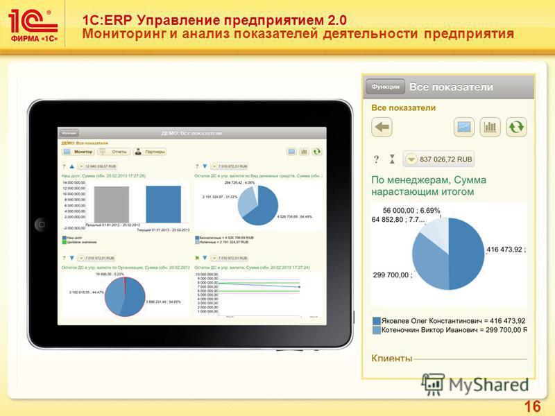 16 1С:ERP Управление предприятием 2.0 Мониторинг и анализ показателей деятельности предприятия